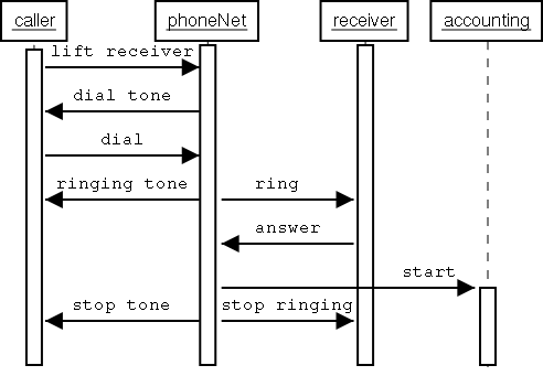 Uml sequence diagram tutorial pdf basic guide wiring diagram uml diagram tutorial pdf 100 images uml diagram types with rh roteryd info sequence diagram reference ccuart Choice Image