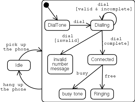 Telephone Line State Diagram: Related Workrh:en.pms.ifi.lmu.de,Design