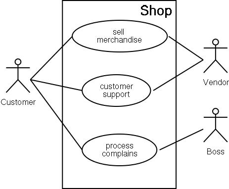 Use case diagram basics pdf electrical work wiring diagram related work rh pms ifi lmu de use case diagram example pdf uml use case diagram ccuart Gallery